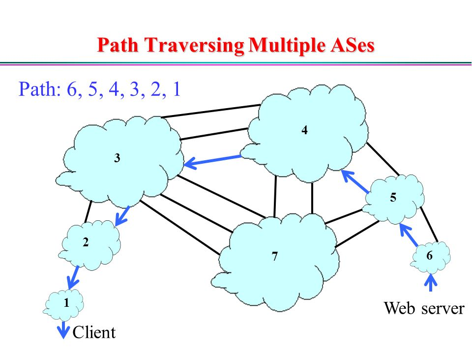 Path Traversing Multiple ASes Client Web server Path: 6, 5, 4, 3, 2, 1