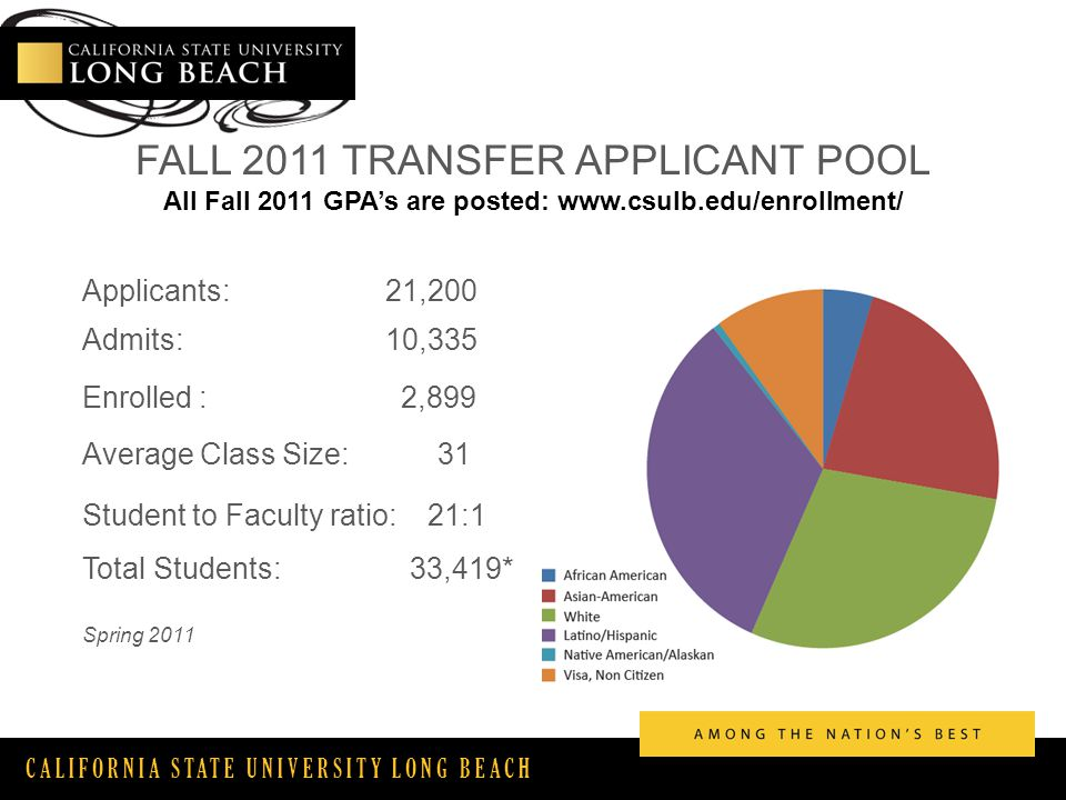 CALIFORNIA STATE UNIVERSITY LONG BEACH FALL 2011 TRANSFER APPLICANT POOL All Fall 2011 GPA's are posted:   Applicants: 21,200 Admits: 10,335 Enrolled : 2,899 Average Class Size: 31 Student to Faculty ratio: 21:1 Total Students: 33,419* Spring 2011