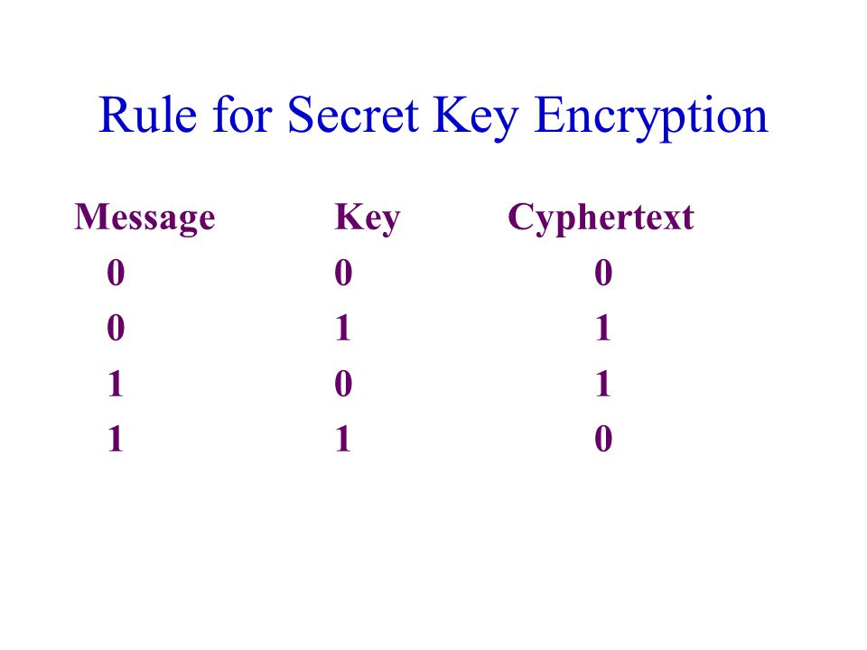 Rule for Secret Key Encryption MessageKeyCyphertext