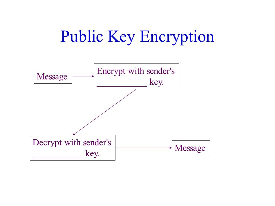 Public Key Encryption Message Encrypt with sender s ___________ key.
