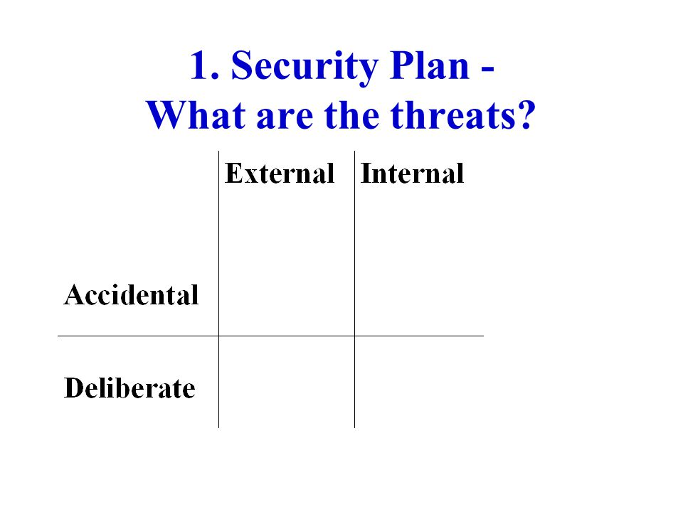 1. Security Plan - What are the threats