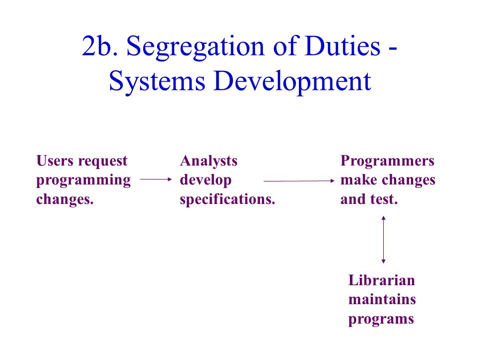 2b. Segregation of Duties - Systems Development Users request programming changes.