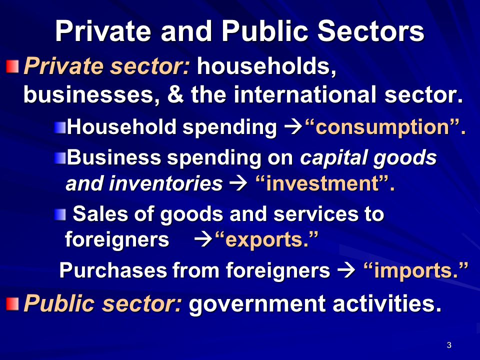 3 Private and Public Sectors Private sector: households, businesses, & the international sector.