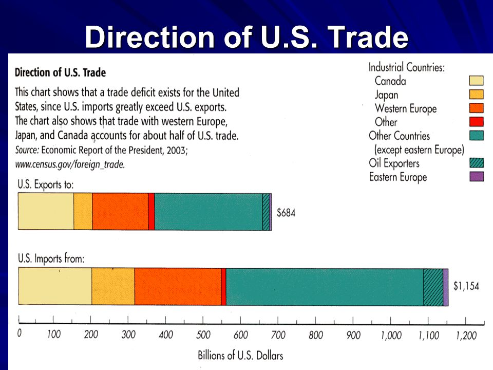7 Direction of U.S. Trade