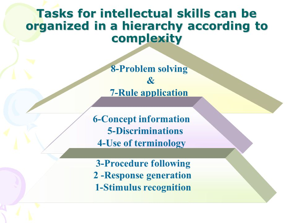 8-Problem solving & 7-Rule application 6-Concept information 5-Discriminations 4-Use of terminology 3-Procedure following 2 -Response generation 1-Stimulus recognition Tasks for intellectual skills can be organized in a hierarchy according to complexity