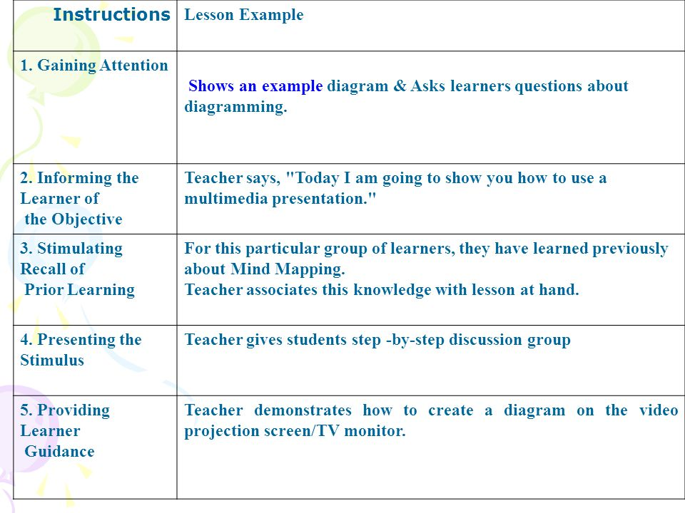 Lesson Example Instructions Shows an example diagram & Asks learners questions about diagramming.