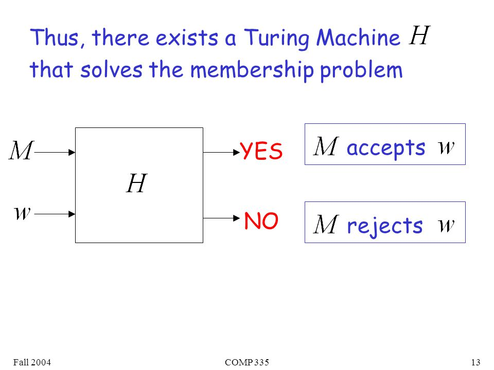 Fall 2004COMP Thus, there exists a Turing Machine that solves the membership problem YES accepts NO rejects
