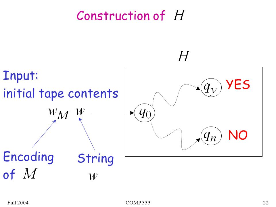 Fall 2004COMP Input: initial tape contents Encoding of String YES NO Construction of