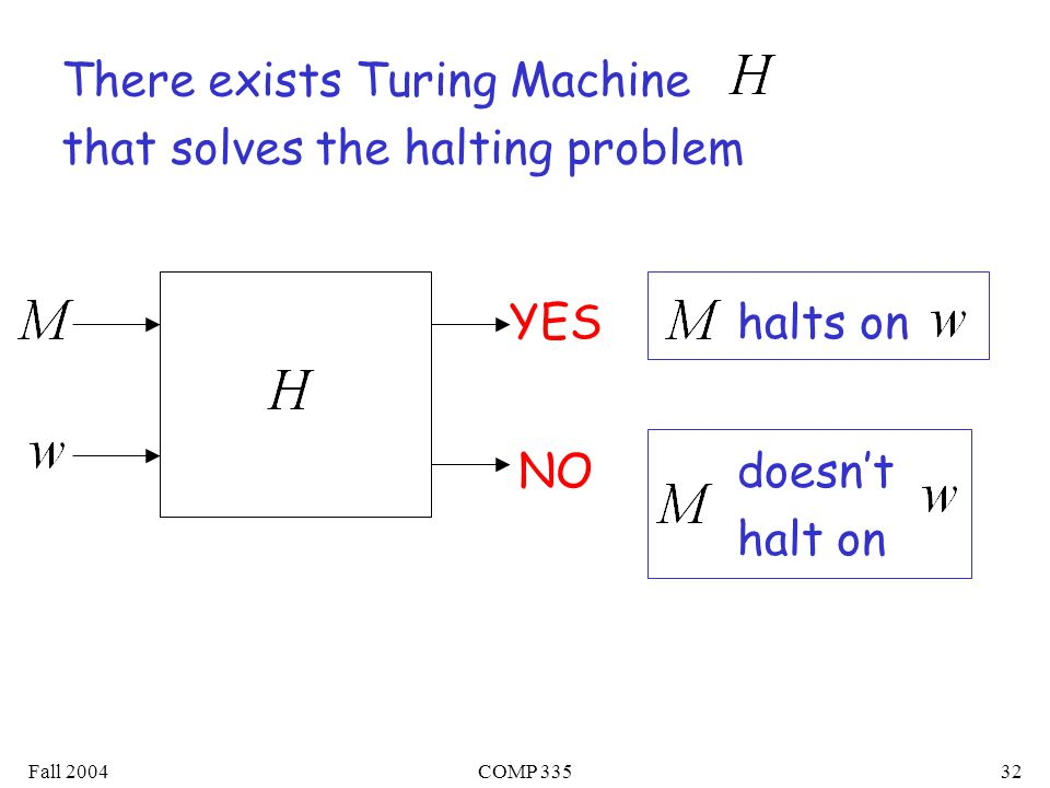 Fall 2004COMP There exists Turing Machine that solves the halting problem YEShalts on doesn't halt on NO