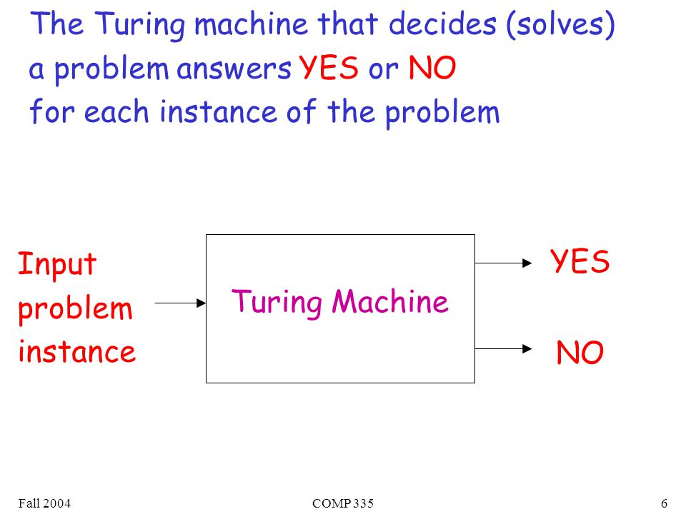 Fall 2004COMP 3356 Turing Machine Input problem instance YES NO The Turing machine that decides (solves) a problem answers YES or NO for each instance of the problem