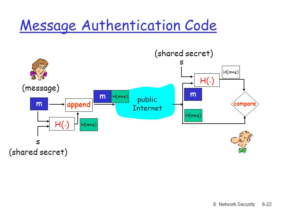 8: Network Security8-22 Message Authentication Code m s (shared secret) (message) H(.