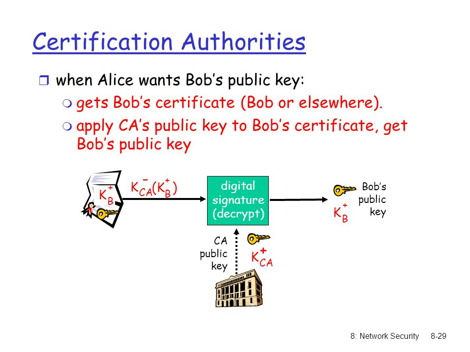 8: Network Security8-29 Certification Authorities r when Alice wants Bob's public key: m gets Bob's certificate (Bob or elsewhere).