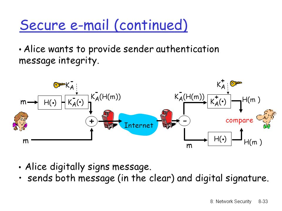 8: Network Security8-33 Secure  (continued) Alice wants to provide sender authentication message integrity.
