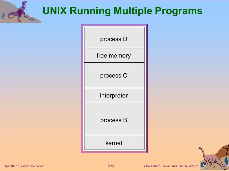 Silberschatz, Galvin and Gagne  Operating System Concepts UNIX Running Multiple Programs