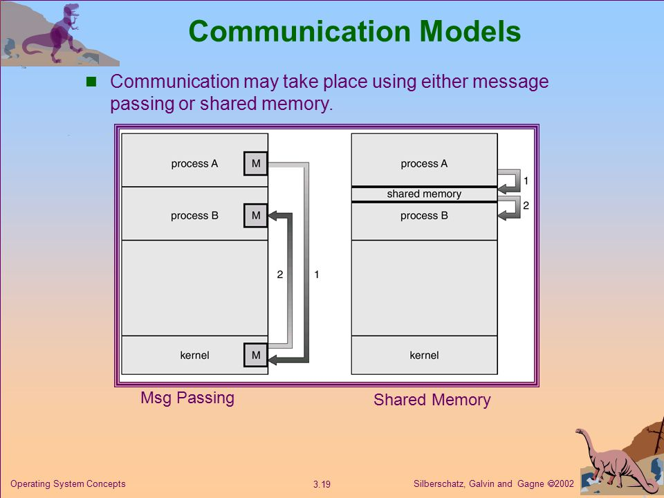 Silberschatz, Galvin and Gagne  Operating System Concepts Communication Models Msg Passing Shared Memory Communication may take place using either message passing or shared memory.