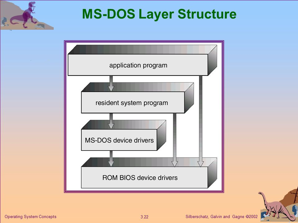 Silberschatz, Galvin and Gagne  Operating System Concepts MS-DOS Layer Structure