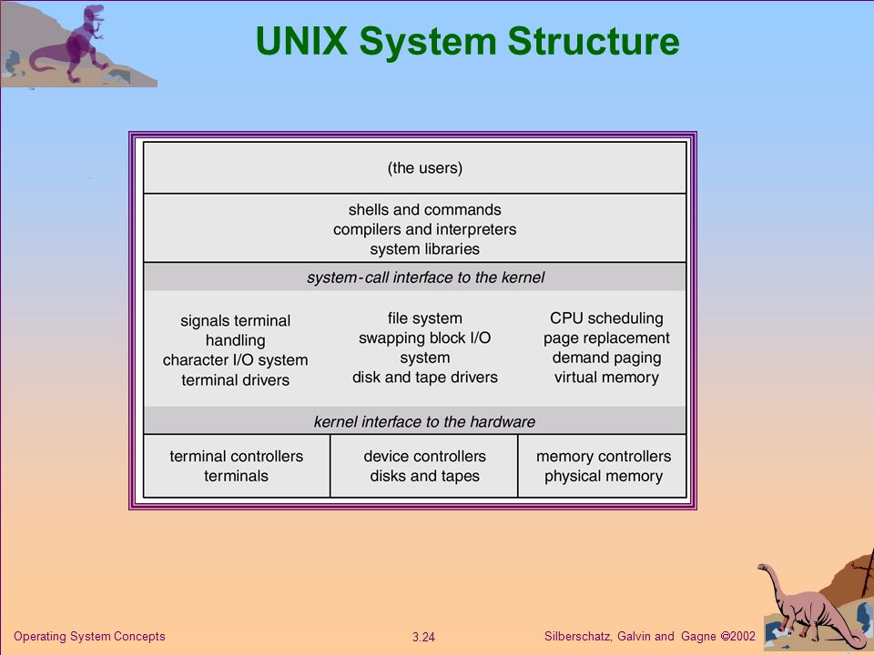 Silberschatz, Galvin and Gagne  Operating System Concepts UNIX System Structure