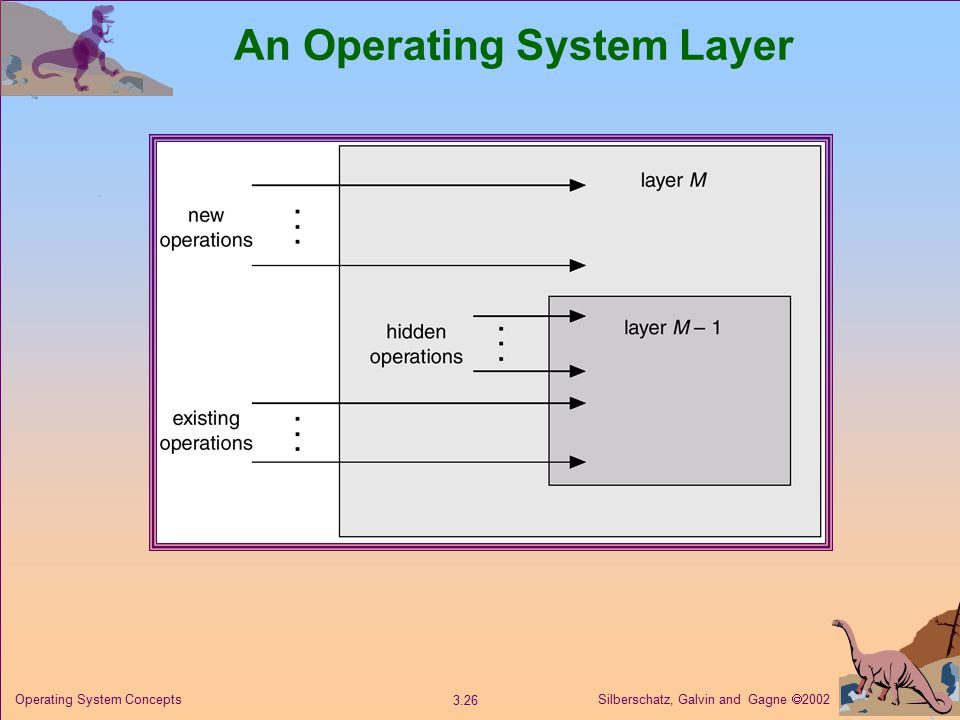 Silberschatz, Galvin and Gagne  Operating System Concepts An Operating System Layer