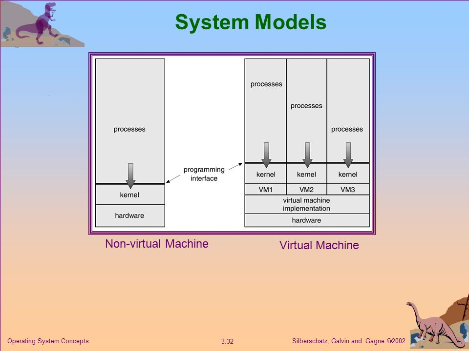 Silberschatz, Galvin and Gagne  Operating System Concepts System Models Non-virtual Machine Virtual Machine