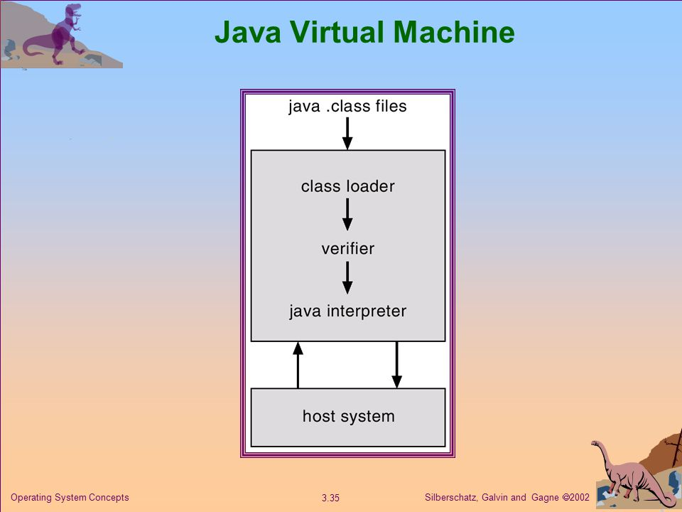 Silberschatz, Galvin and Gagne  Operating System Concepts Java Virtual Machine