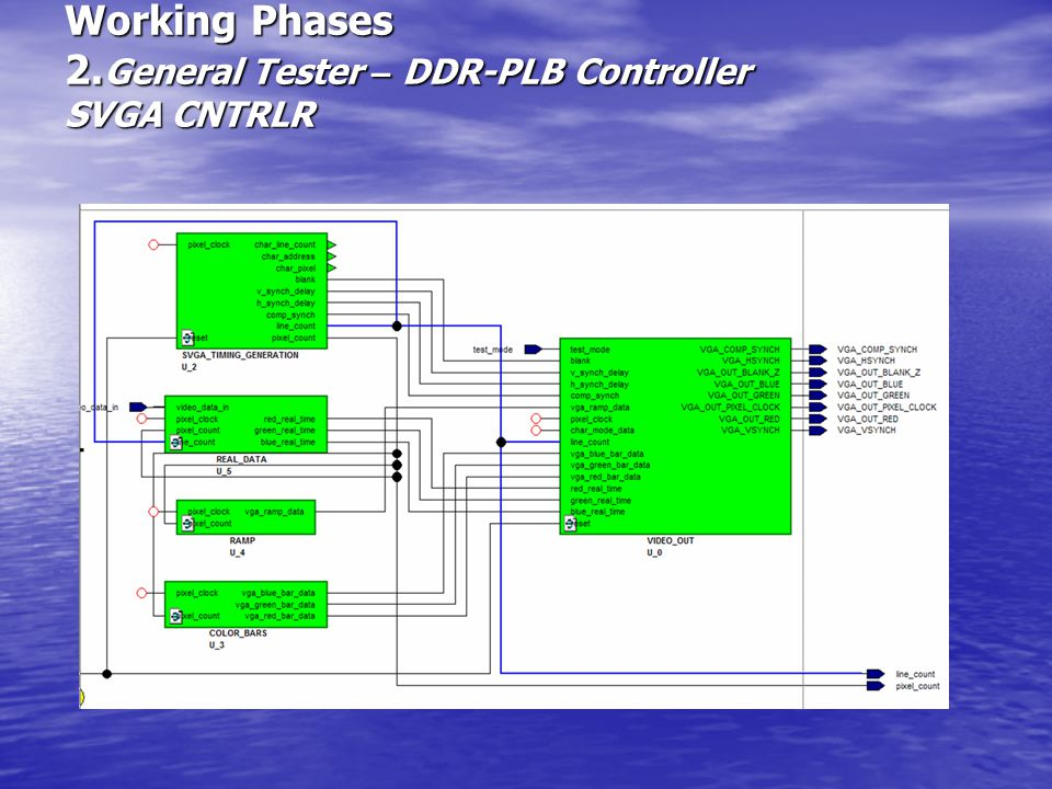 Working Phases 2. General Tester – DDR-PLB Controller SVGA CNTRLR