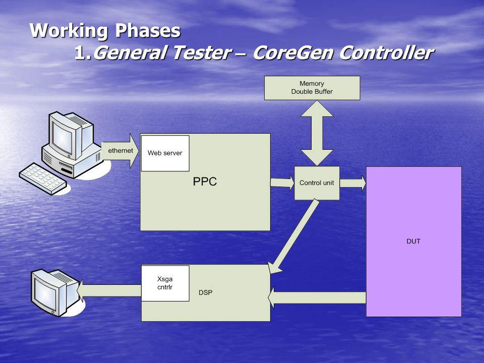 Working Phases 1.General Tester – CoreGen Controller