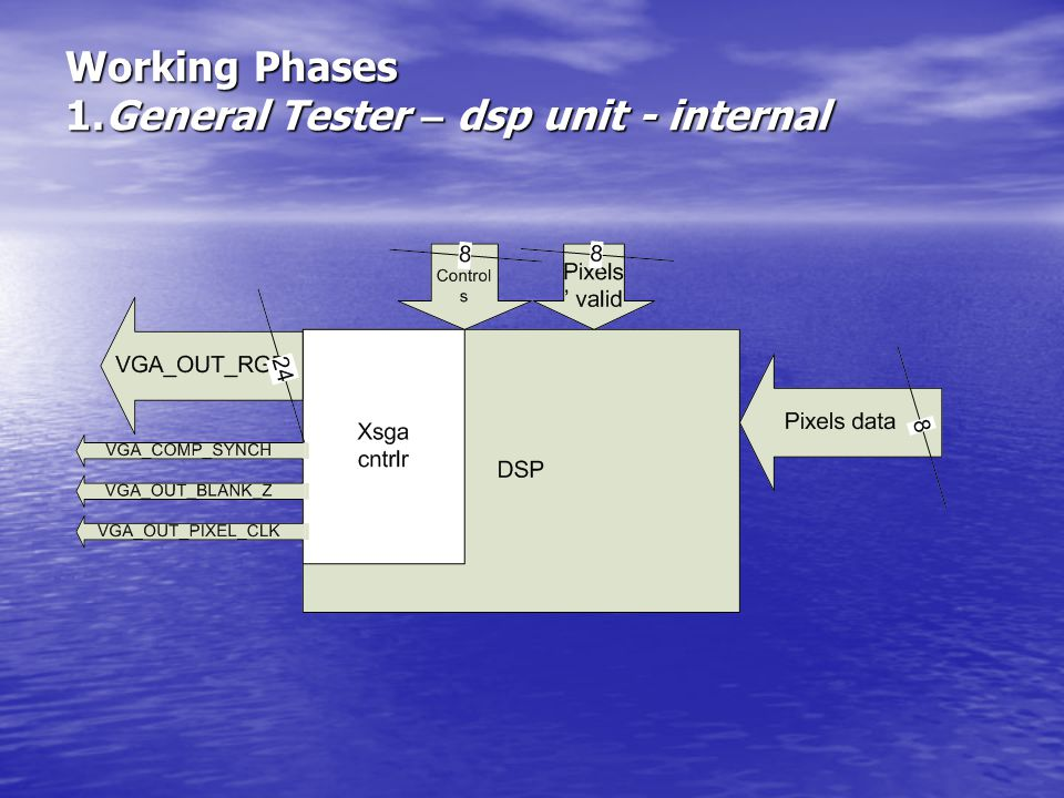Working Phases 1.General Tester – dsp unit - internal