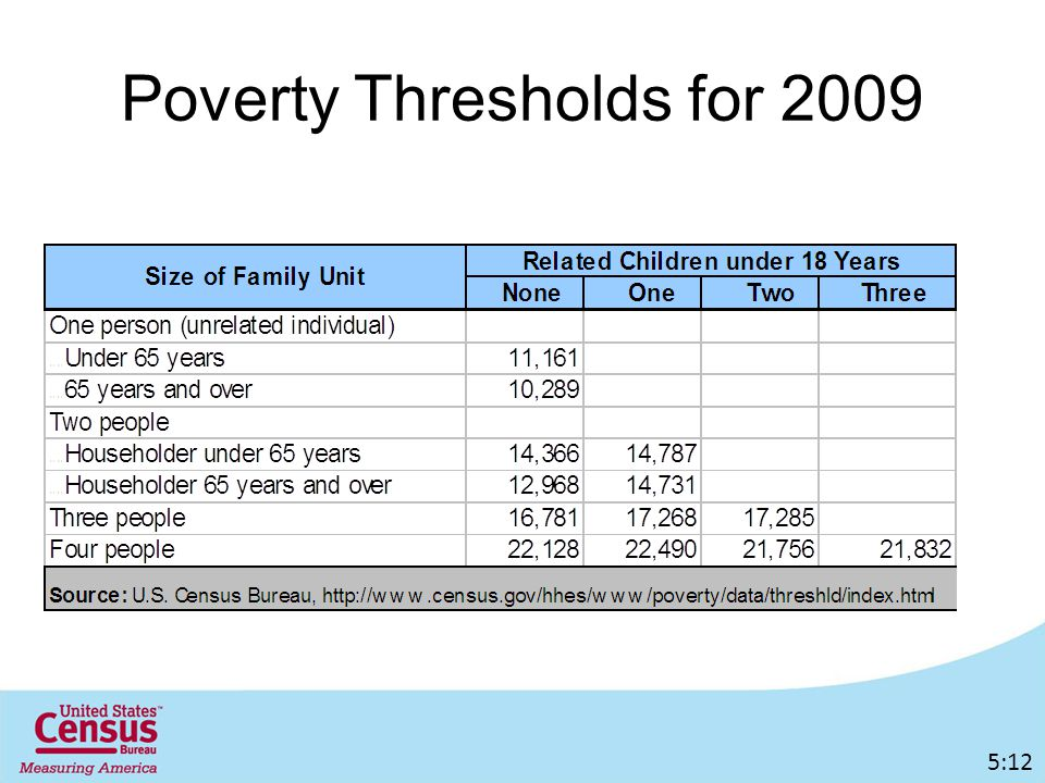 Poverty Thresholds for :12