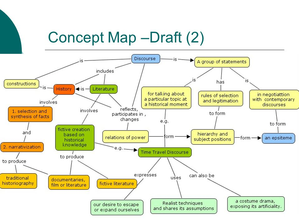 History Literature And New Historicism By Using Concept Map And Two