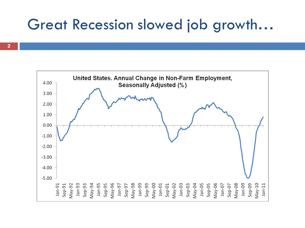 DIRECT JOB CREATION POLICIES IN THE AFTERMATH OF THE GREAT