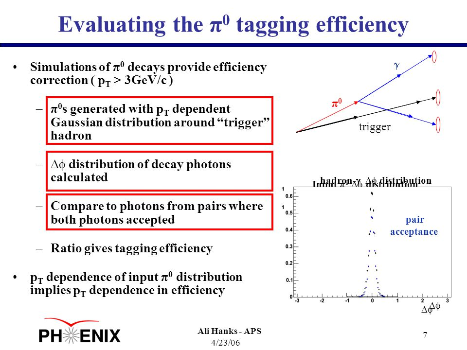 4/23/06 Ali Hanks - APS 7 Evaluating the π 0 tagging efficiency Simulations of π 0 decays provide efficiency correction ( p T > 3GeV/c ) –π 0 s generated with p T dependent Gaussian distribution around trigger hadron –∆  distribution of decay photons calculated –Compare to photons from pairs where both photons accepted –Ratio gives tagging efficiency p T dependence of input π 0 distribution implies p T dependence in efficiency Input π 0 ∆  distribution ∆∆ no pair cut π0π0 trigger  hadron-  ∆  distribution ∆∆ pair acceptance