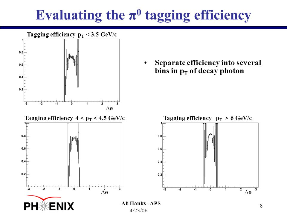 4/23/06 Ali Hanks - APS 8 Evaluating the π 0 tagging efficiency Tagging efficiency p T < 3.5 GeV/c ∆ø Tagging efficiency 4 < p T < 4.5 GeV/c ∆ø Tagging efficiency p T > 6 GeV/c ∆ø Separate efficiency into several bins in p T of decay photon