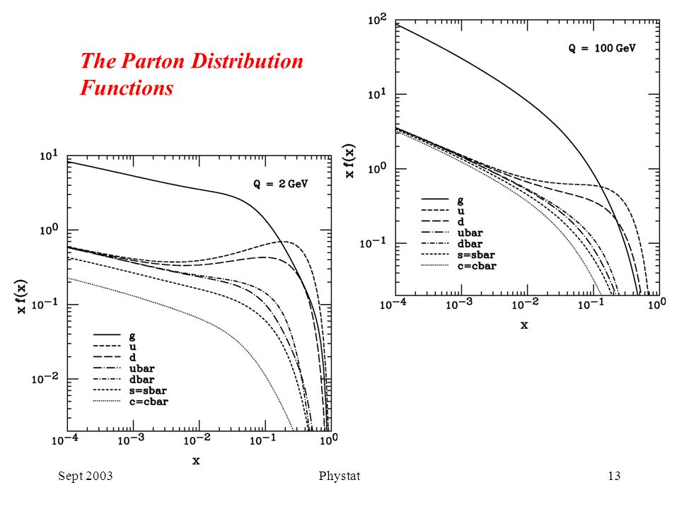 Sept 2003Phystat13 The Parton Distribution Functions