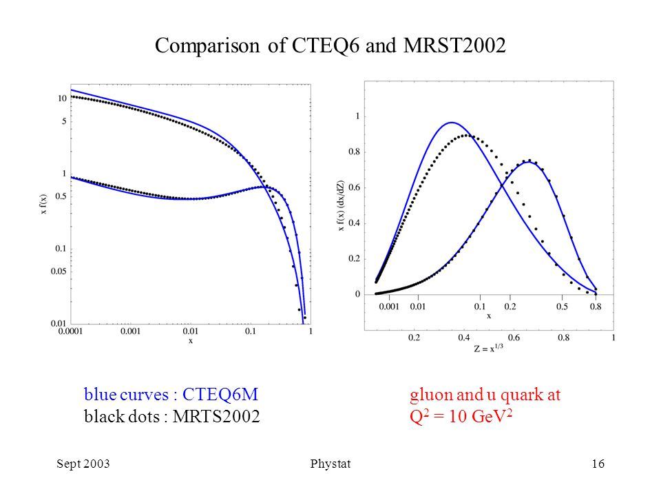 Sept 2003Phystat16 Comparison of CTEQ6 and MRST2002 blue curves : CTEQ6M black dots : MRTS2002 gluon and u quark at Q 2 = 10 GeV 2