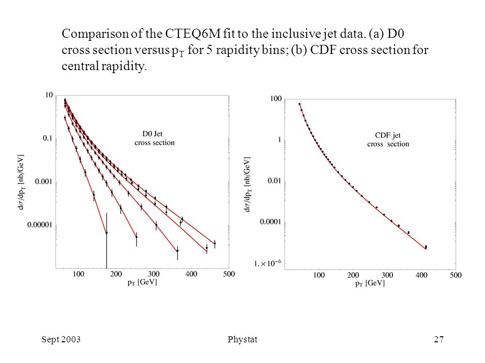 Sept 2003Phystat27 Comparison of the CTEQ6M fit to the inclusive jet data.