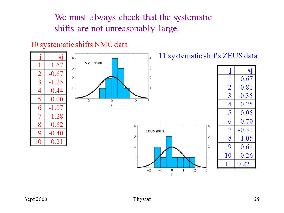 Sept 2003Phystat29 We must always check that the systematic shifts are not unreasonably large.