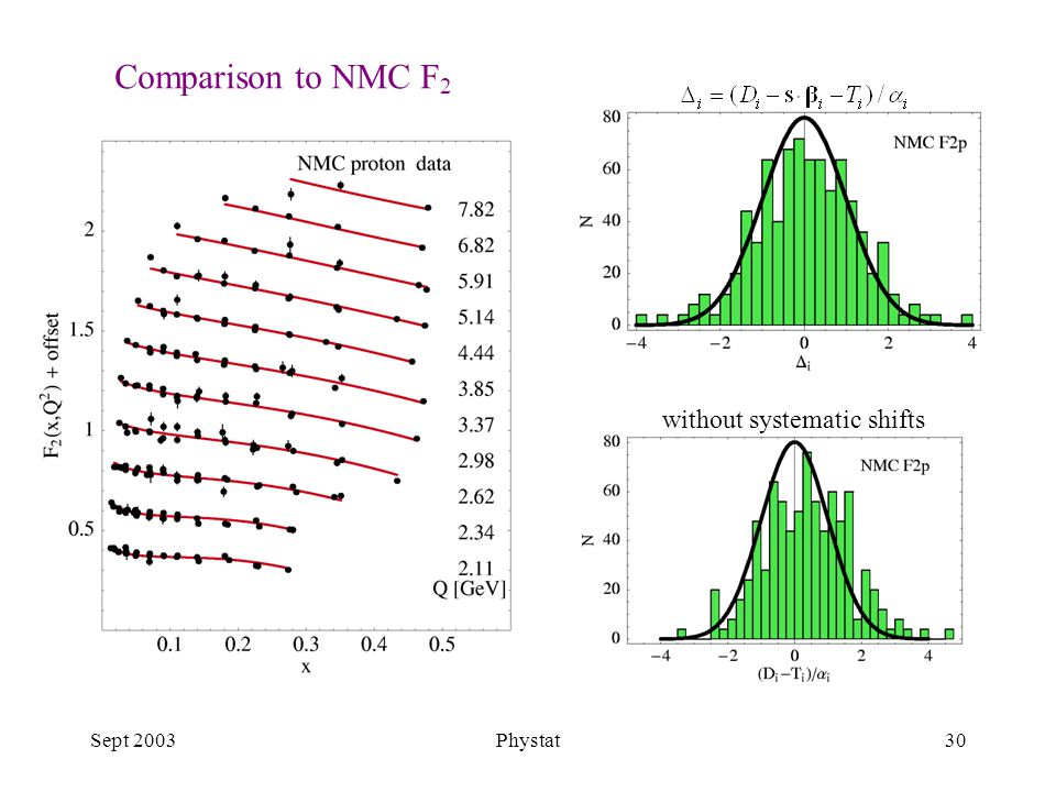 Sept 2003Phystat30 Comparison to NMC F 2 without systematic shifts