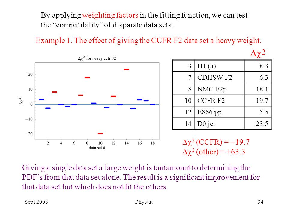 Sept 2003Phystat34 Example 1. The effect of giving the CCFR F2 data set a heavy weight.