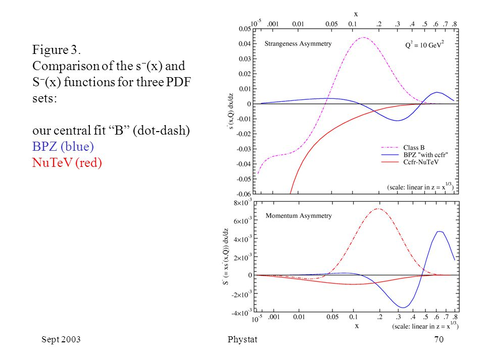 Sept 2003Phystat70 Figure 3.