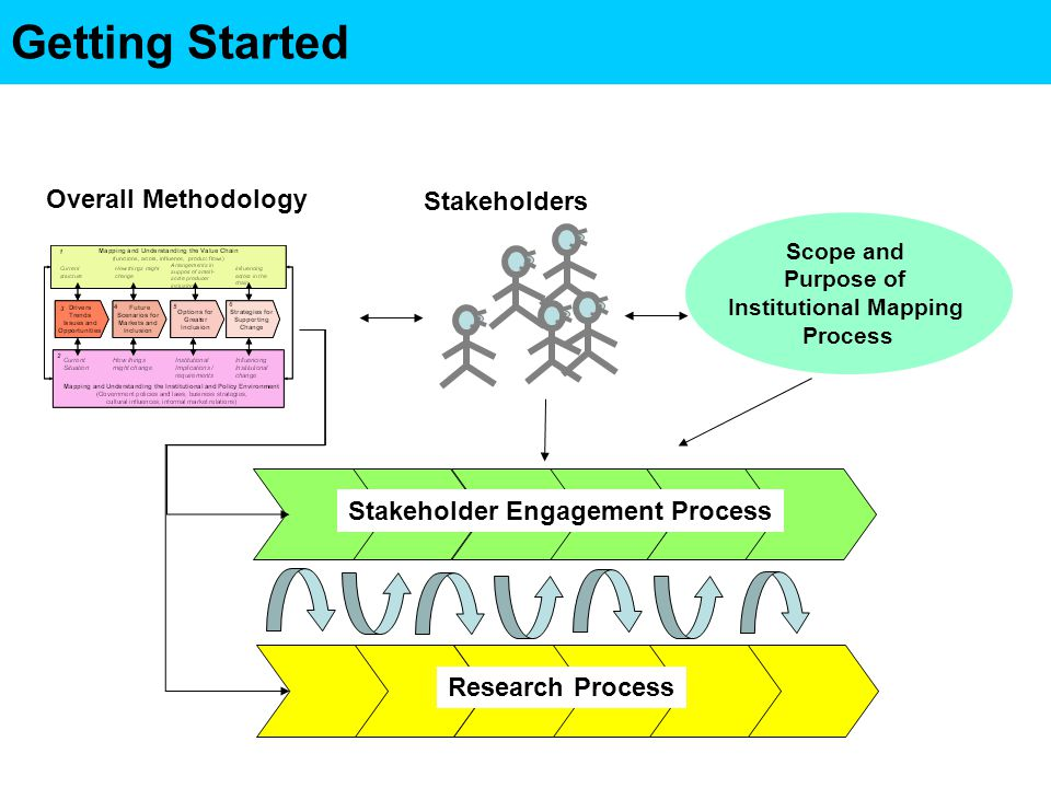Scope and Purpose of Institutional Mapping Process Stakeholders Stakeholder Engagement Process Research Process Overall Methodology Getting Started