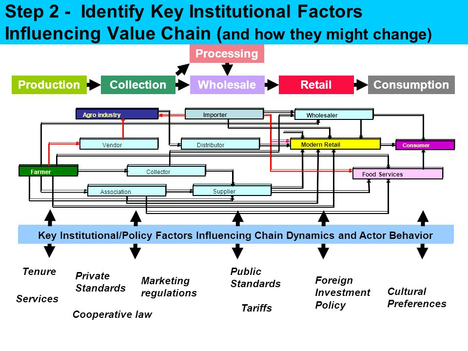 Step 2 - Identify Key Institutional Factors Influencing Value Chain ( and how they might change) Key Institutional/Policy Factors Influencing Chain Dynamics and Actor Behavior ProductionWholesaleCollectionRetailConsumption Processing Tenure Private Standards Marketing regulations Services Tariffs Public Standards Foreign Investment Policy Cultural Preferences Cooperative law Key Institutional/Policy Factors Influencing Chain Dynamics and Actor Behavior Agro industry Farmer Vendor Association Supplier Distributor Modern Retail Consumer Importer Wholesaler Collector Food Services