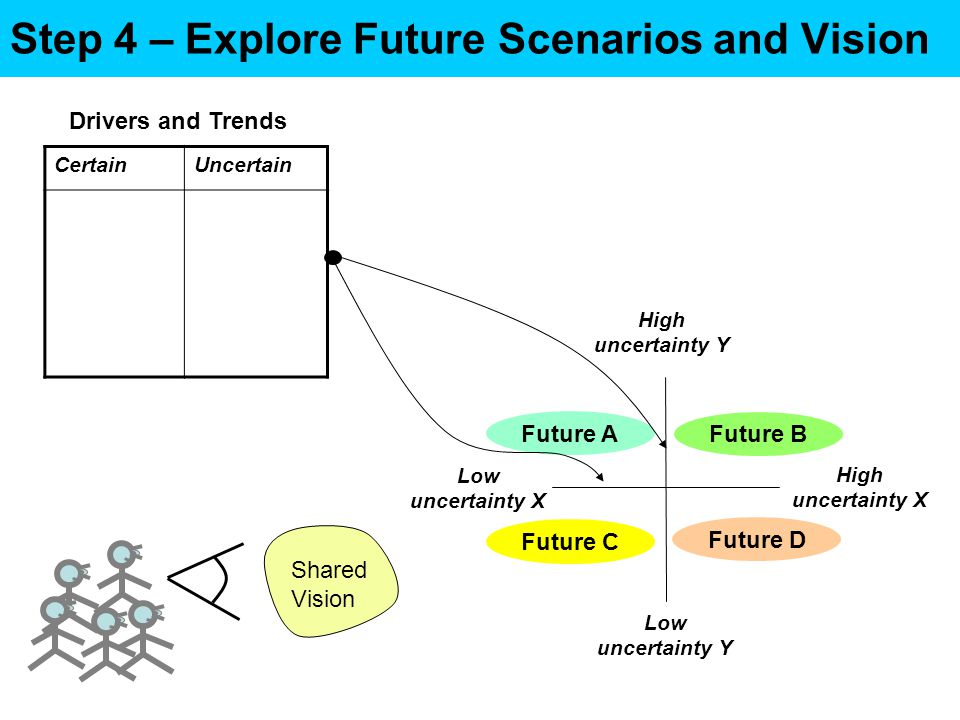Step 4 – Explore Future Scenarios and Vision High uncertainty X Low uncertainty X High uncertainty Y Low uncertainty Y Future D Future A Future B Future C Drivers and Trends CertainUncertain Shared Vision