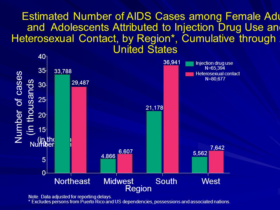 10 Northeast MidwestSouthWest Region Number of cases (in thousands) Estimated Number of AIDS Cases among Female Adults and Adolescents Attributed to Injection Drug Use and Heterosexual Contact, by Region*, Cumulative through 2002 United States 21,178 36,941 5,562 7,642 4,866 6,607 29,487 33, Injection drug use N=65,394 Heterosexual contact N=80,677 Note.