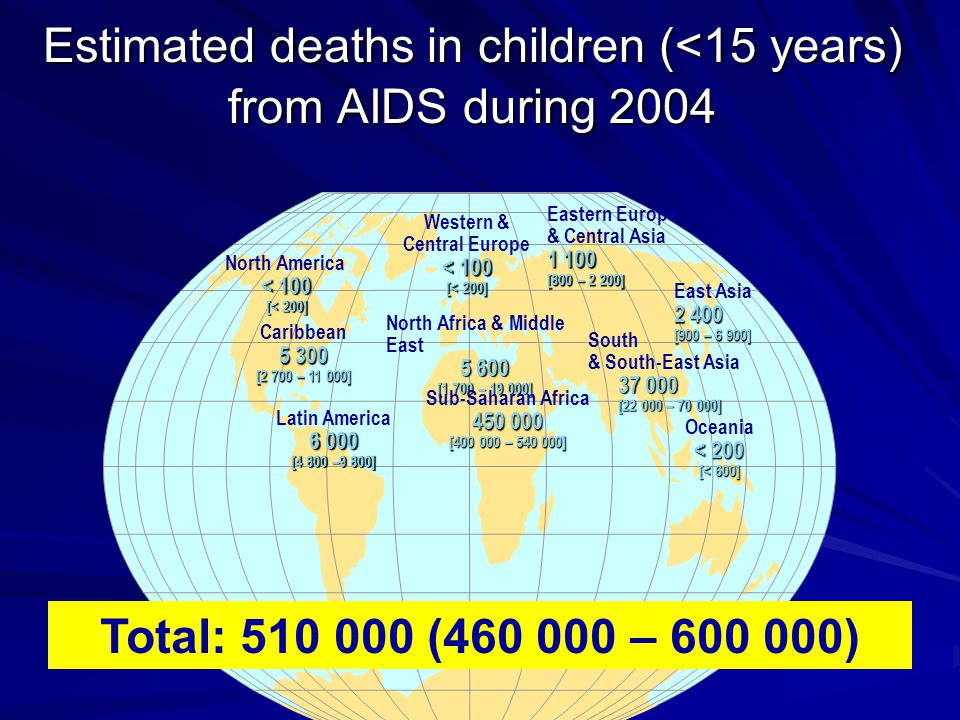 Estimated deaths in children (<15 years) from AIDS during 2004 Western & Central Europe < 100 [< 200] North Africa & Middle East [1 700 – ] Sub-Saharan Africa [ – ] Eastern Europe & Central Asia [800 – 2 200] East Asia [900 – 6 900] South & South-East Asia [ – ] Oceania < 200 [< 600] North America < 100 [< 200] Caribbean [2 700 – ] Latin America [4 800 –9 800] Total: ( – )