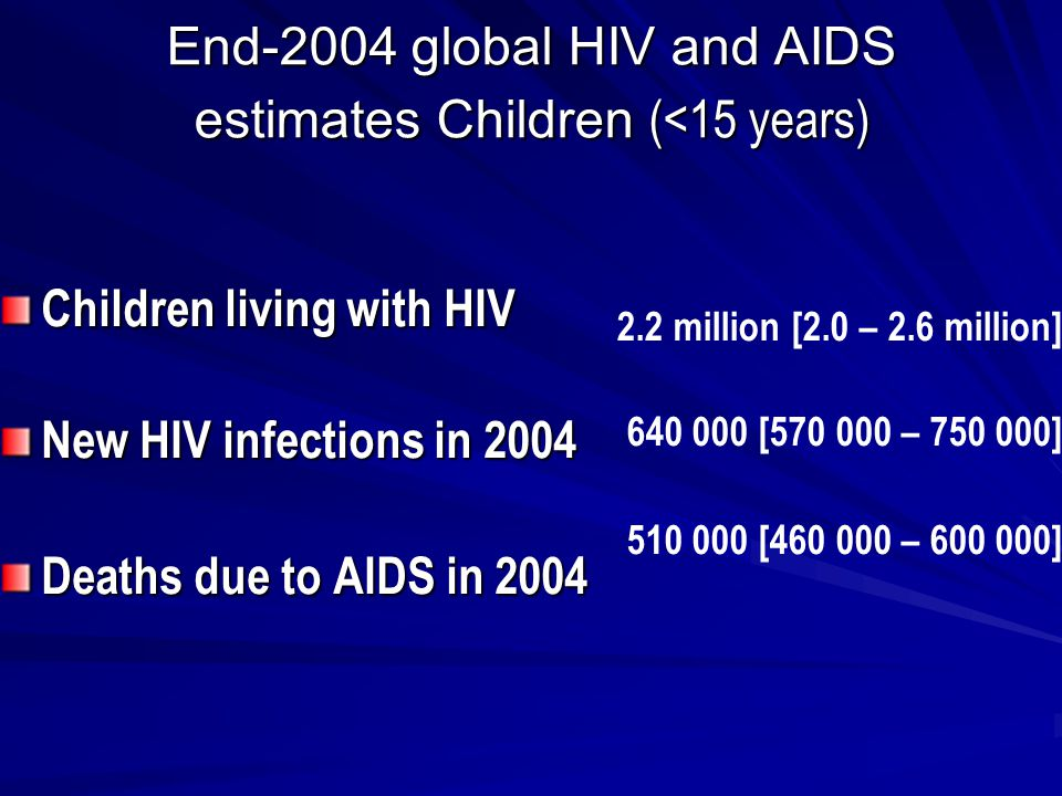 Children living with HIV New HIV infections in 2004 Deaths due to AIDS in 2004 End-2004 global HIV and AIDS estimates Children (<15 years) 2.2 million [2.0 – 2.6 million] [ – ] [ – ]