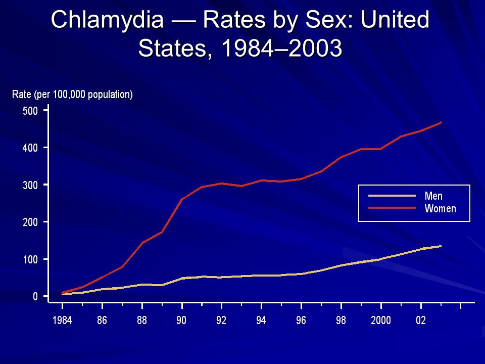 Chlamydia — Rates by Sex: United States, 1984–2003 Chlamydia — Rates by Sex: United States, 1984–2003