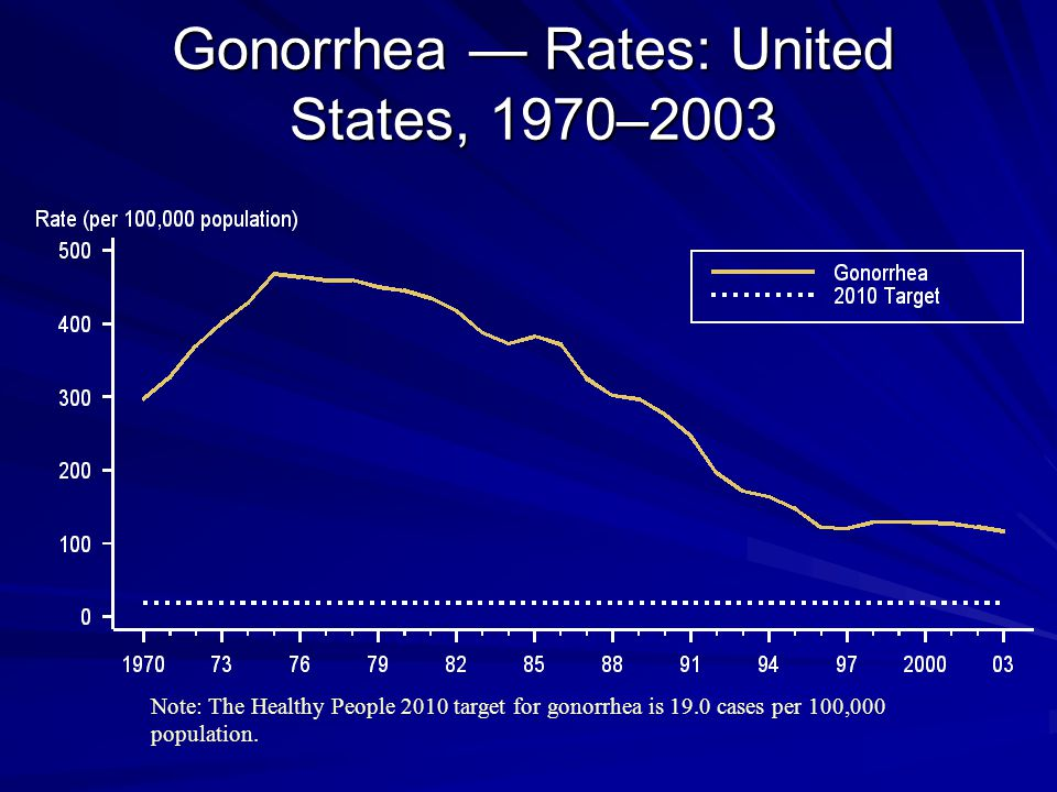Gonorrhea — Rates: United States, 1970–2003 Note: The Healthy People 2010 target for gonorrhea is 19.0 cases per 100,000 population.