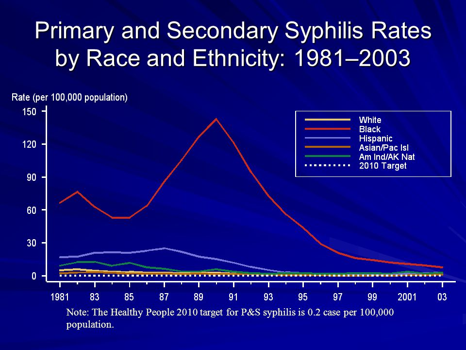 Primary and Secondary Syphilis Rates by Race and Ethnicity: 1981–2003 Note: The Healthy People 2010 target for P&S syphilis is 0.2 case per 100,000 population.