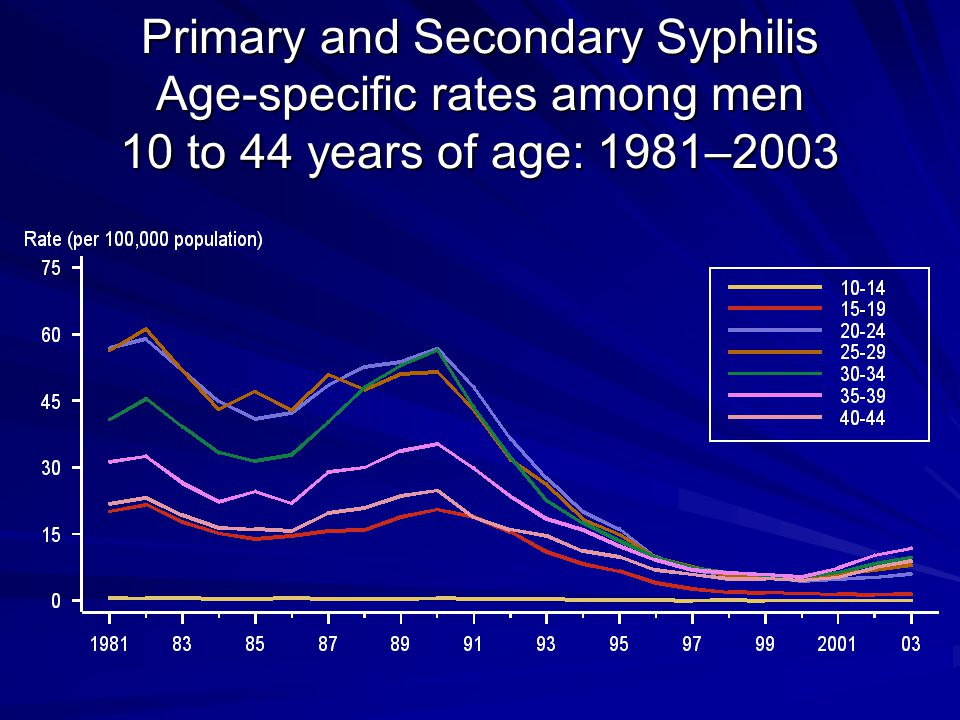 Primary and Secondary Syphilis Age-specific rates among men 10 to 44 years of age: 1981–2003