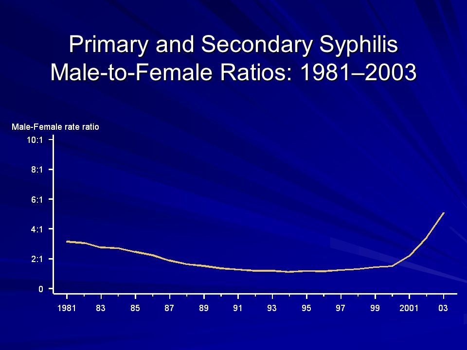 Primary and Secondary Syphilis Male-to-Female Ratios: 1981–2003